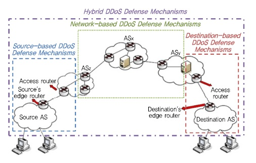 ddos-resilient scheduling to counter application layer attacks